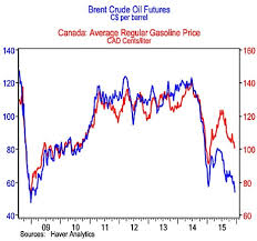 Gas Should Be Much Cheaper With Fall In Oil Prices Bmo Says