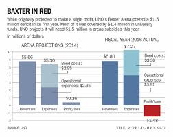Baxter Arena Finishes First Year In The Red But Officials
