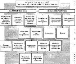 Реферат Формы организаций В зависимости от различий законодательного регулирования связанного с формами собственности а также особенностей организации юридические лица