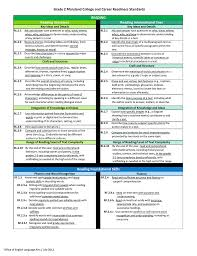 Common Core Chart Common Core State Standards Reference Chart
