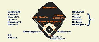 2013 Zips Projections Houston Astros Fangraphs Baseball
