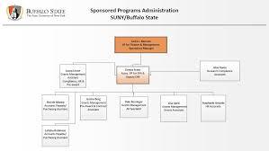 Organization Chart Sponsored Programs Suny Buffalo State