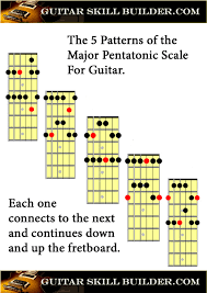 Pentatonic Scale Guitar Chart Guitar Scales Printable Charts Of The Most Commonly Used Scales