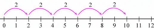 Fractions On A Number Line Worksheet 3rd Grade Best Of Worksheets ...