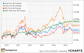 Why Schlumbergers Acquisition Of Cameron International Is A