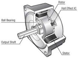 ac electric motor diagram. Contemporary Motor Brushless DC Motor Structure And Ac Electric Diagram C