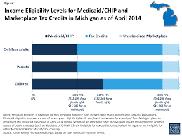 Medicaid Eligibility Income Chart Michigan How Will The Uninsured In Michigan Be Affected Under The