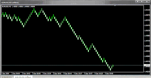 Free Renko Charts Renko Charts Multi Timeframe Charts And Volume Bars In Mt4