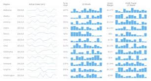 Jquery Sparkline Line Chart Example Are There Any Free Javascript Libraries That Support