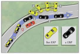 Система esp Принцип работы и преимущества системы стабилизации  Принцип работы и преимущества системы стабилизации