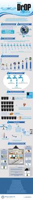 best ideas about water conservation water barrel world water usage every drop counts water use for food water use for beer water use in the home reducing water use infographic infographic water