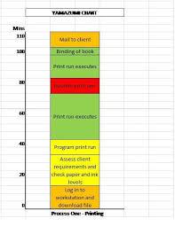Yamazumi Chart Template Yamazumi Boards Lean Manufacturing Lean Six Sigma Kaizen