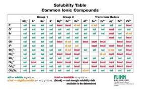 Organic Chemistry Solubility Chart