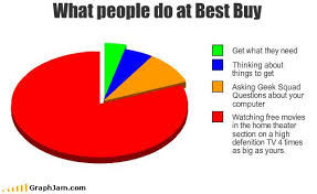 Mainstream Charts Lolgraphs Funny Pie Charts Funny Charts Pie Charts