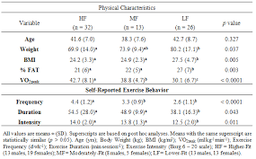 Cardiorespiratory Responses To Continuously Graded And Ramp