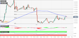 Gold Chart Technical Indicators Gold Technical Analysis Struggles To Sustain Above 100 Hour