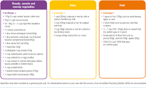 Carb Ice Chart A Healthy Eating Checklist Guide To Carb Exchanges