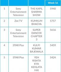 Trp Chart Of This Week Trp Report The Kapil Sharma Show Tops The Chart With Huge