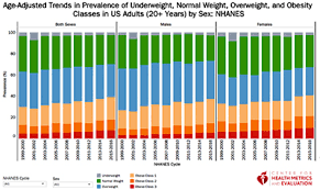 Underweight Normal Overweight Obese Chart Age Adjusted Trends In Prevalence Of Underweight Normal