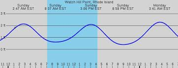 27 Specific Tide Chart For Westerly Ri