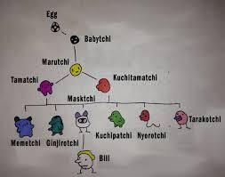 Tamagotchi Mini Growth Chart Tamagotchi P1 Growth Chart