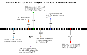 Core Concepts Occupational Postexposure Prophylaxis