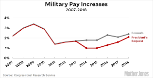 44 Detailed Military Pay Rates