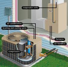 central air conditioner diagram. an air conditioner, as part of a central heating and cooling system, draws heat energy out the house transfers it to outside air. conditioner diagram
