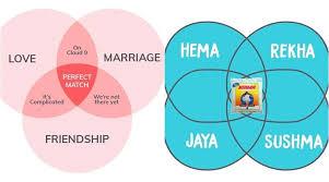 Venn Diagram Meme These Desi Versions Of The Venn Diagram Memes Will Leave You