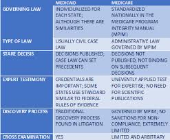 Medicare Vs Medicaid Chart Medicaid Chart Jfa Revised Reverse Medicare And Medicaid