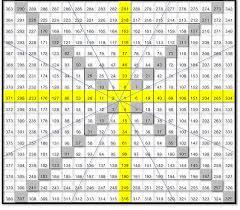Gann Square Of 12 Chart W D Gann India Stockvichaar