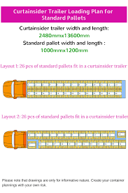 how many euro pallets and standard pallets fit in a curtainsider trailer loading diagram pallet pattern pdf curtainsider trailer in single loading plan on the below picture you can find how to fit maximum amount of standard pallets in a curtainsider trailer