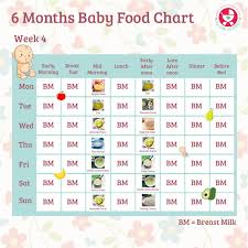 6 Month Baby Food Chart Perfect Purees Serving Sizes For Stage One Foods 7 4 Months