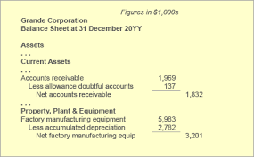 definitions of balance sheet account contra account chart of accounts examples defined