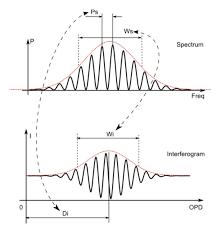 Sci Chart Laser Wl Sci Chart Key Parameters Copy Apre Instruments