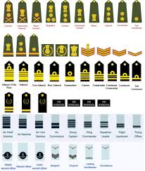 Equivalent Officers Rank Of Indian Armed Forces Army Navy