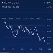 Bitcoin price index:check your bitcoin value here today. Posted Crypto Prices In The App Do Not Match Price Graphs Crypto Com