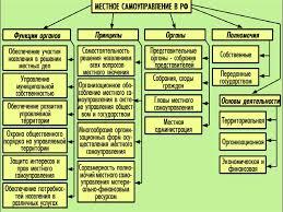 Государственная власть в рф диплом практически повторив результаты выборов 1997 государственная власть в рф диплом года 93 5 голосов В апреле 2001 года вновь избран Губернатором Кемеровской