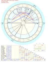 Saturn Return Birth Chart Help With Interpreting The Saturn Return Chart