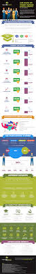 Trade Schools Online Infographic The State Of Trade School Enrollments Higher Ed