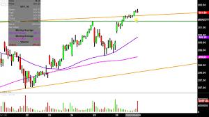 Spdr S P 500 Etf Spy Stock Chart Technical Analysis For 07 26 2019