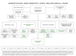 Organizational Chart Acl Administration For Community Living