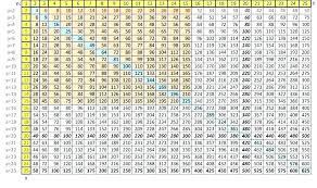 Multiplication Chart Blank Paintingmississauga Com