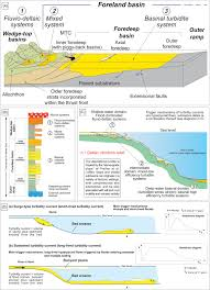 turbidites and turbidity curs