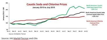 Ideas For Profit Improved Prospects For Caustic Soda