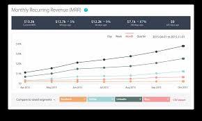 Using Deep Customer Segmentation In Saas Chartmogul