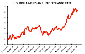 What Is The Exchange Rate For Dollars To Rupees Currency