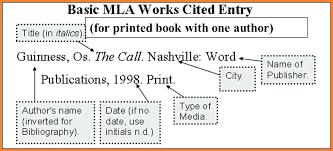 Mla Format Works Cited Mla Citation Format Template Solutionet Org
