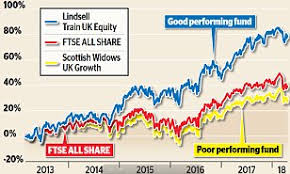 Scottish Widows Share Price Chart The Pricey Funds That Cant Even Beat The Footsie This Is