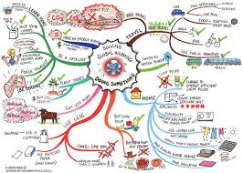 stuff we like climate change mind maps acirc support a cool handdrawn visualization of combating global warming